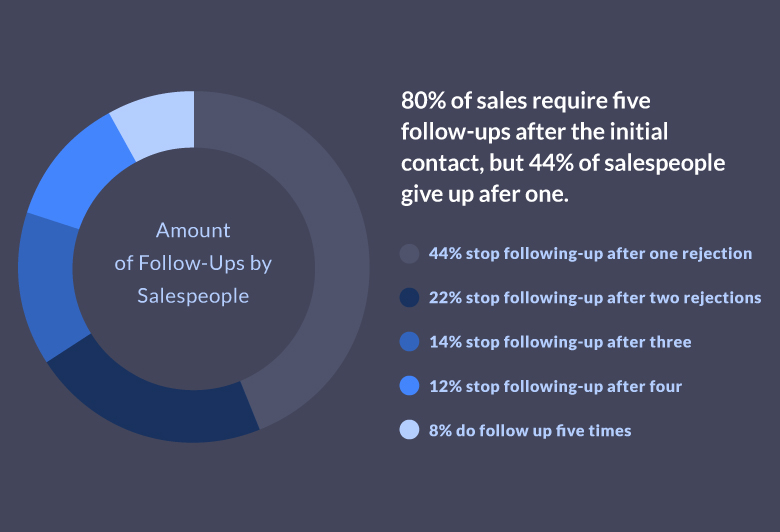 the average sale takes at least five follow-ups to close – and most sales reps give up well before that.