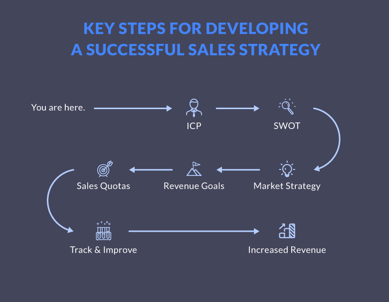 Key Steps for Developing a Successful Sales Strategy