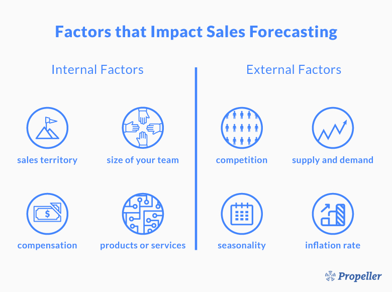 What Factors Impact Your Sales Forecast?
