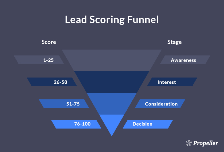 Customize and Refine Your Lead Scoring System