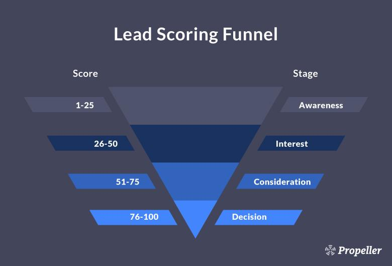 Lead Scoring and Qualification