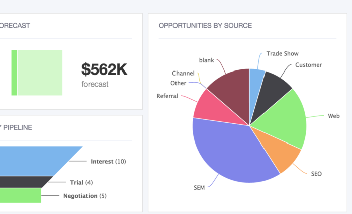 Tracking opportunity source helps you focus your resources and optimize your sales process for higher profits and consistent success.