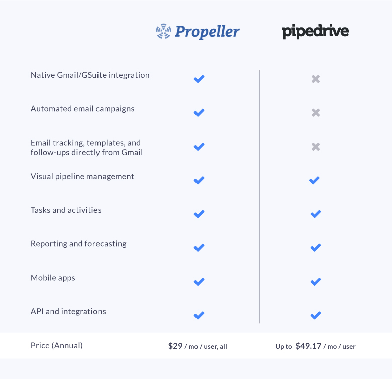 The Best Alternative to Pipedrive: Propeller vs Pipedrive at a Glance