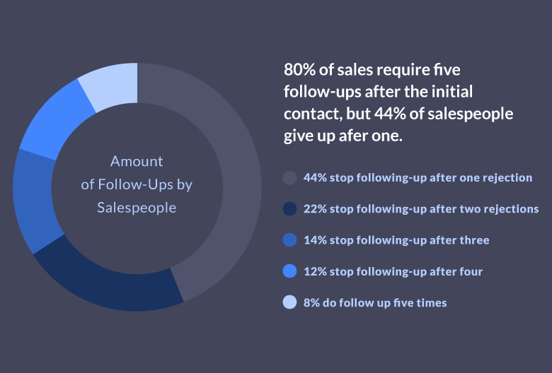 The number one mistake sales reps make is not following up enough times. In fact, 80% of all sales require five or more follow-ups to close – and the majority of sales reps give up well before that crucial fifth follow-up.