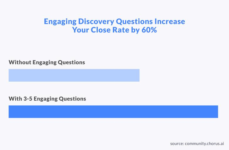 Improve the sales discovery process