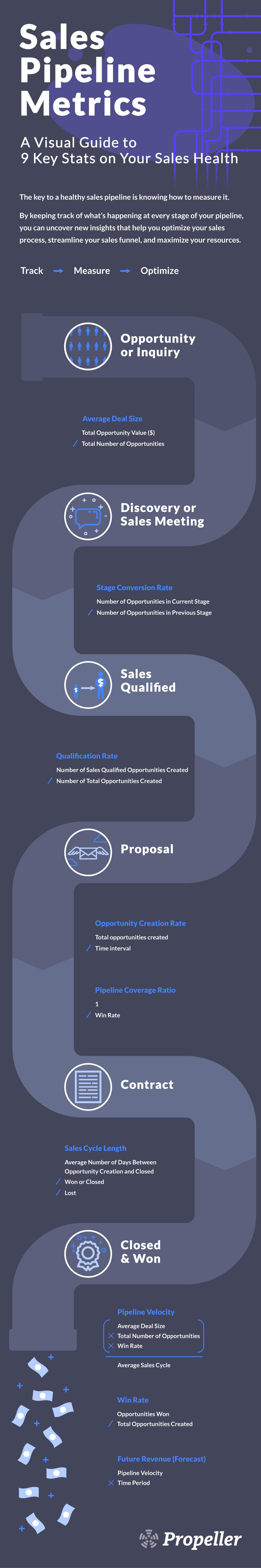 sales pipeline metrics infographic