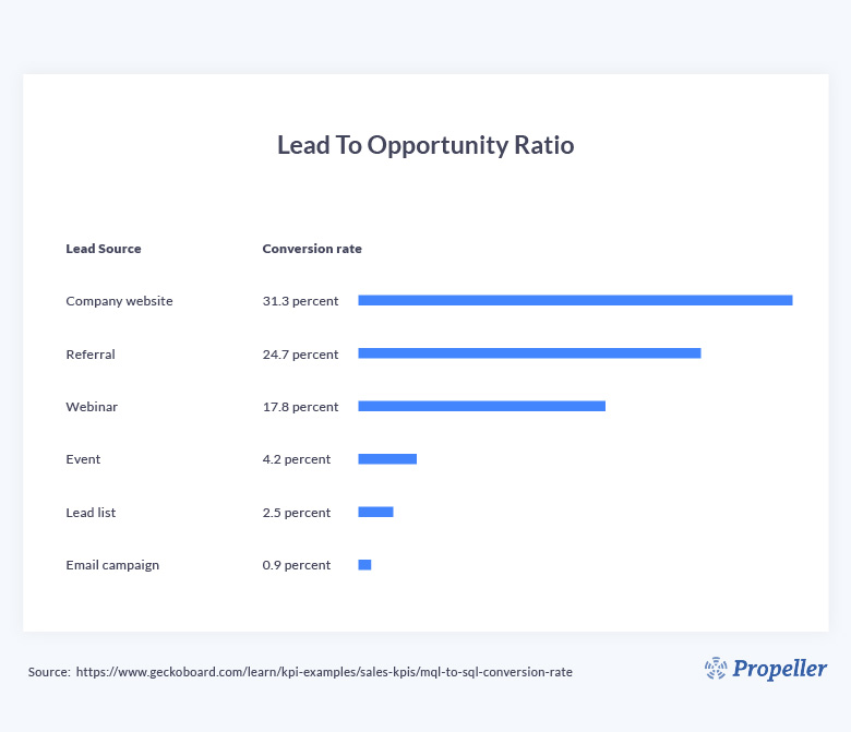 lead to opportunity ratio