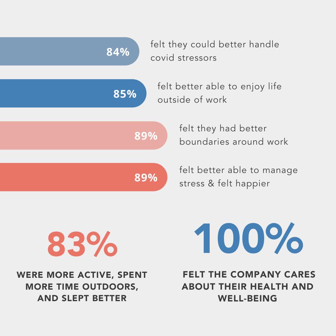 Challenge survey results - HEAL Wellness