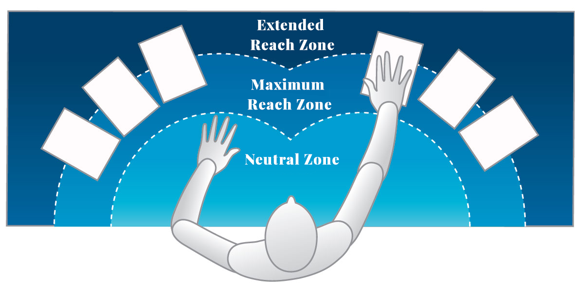 reach zone information