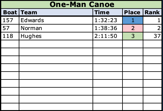 2021 One Man Canoe Class Results