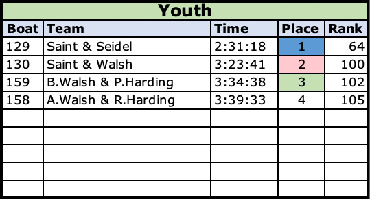 2021 Youth Class Results