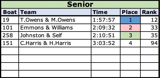 2021 Senior Class Results
