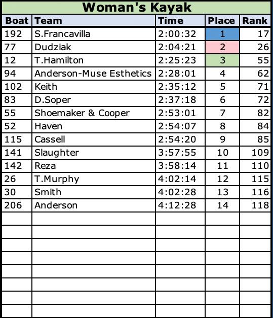 2021 Womens Kayak Class Results