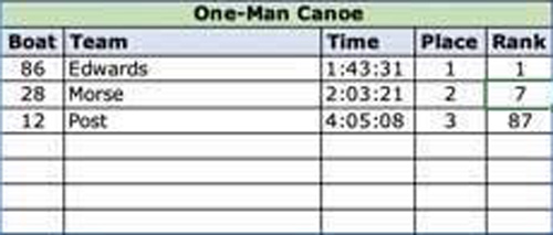 2019 one man canoe results