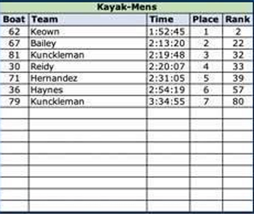 2019 mens kayak results