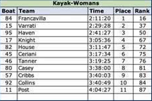 2019 Womens Kayak Results