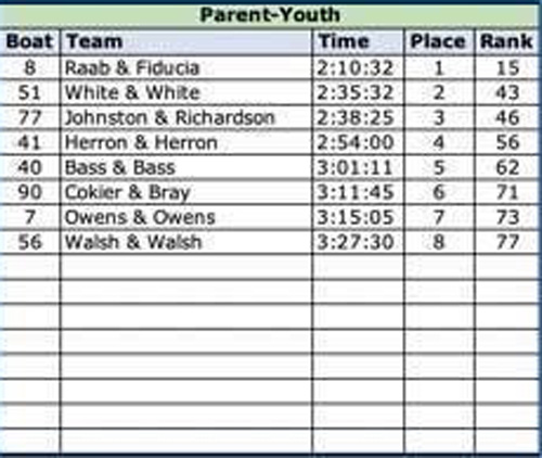 2019 parent youth results