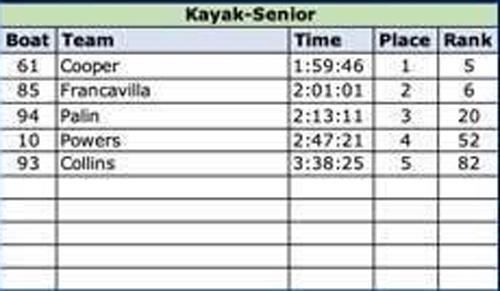 2019 senior kayak results