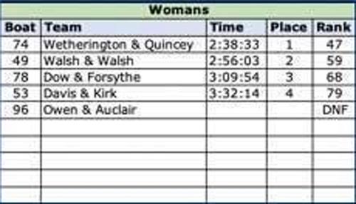 2019 Womens Canoe Results
