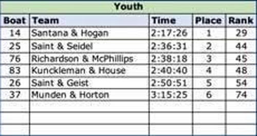 2019 Youth Results