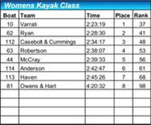 2018 women's kayak results