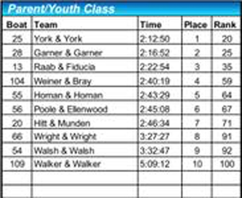 2018 parent youth class results