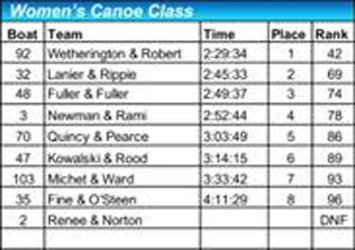 2018 women's canoe results