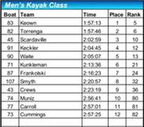 2018 men's kayak results