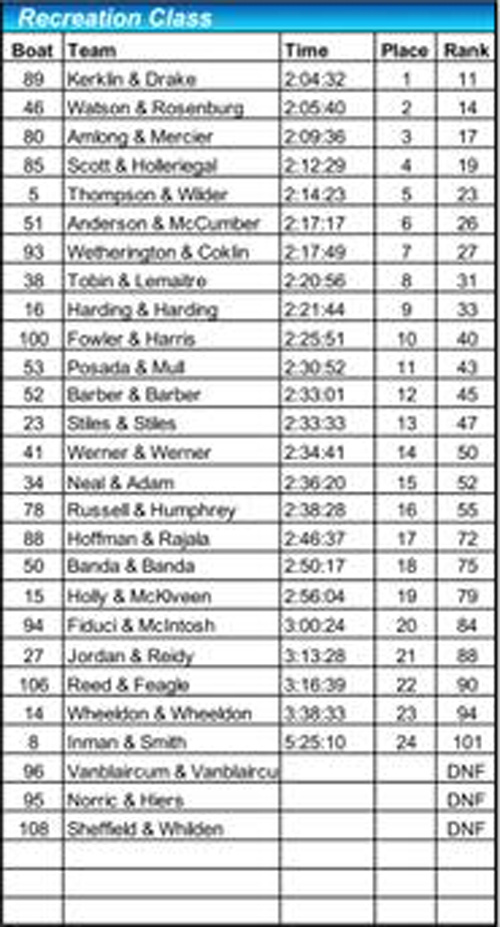 2018 recreation class results
