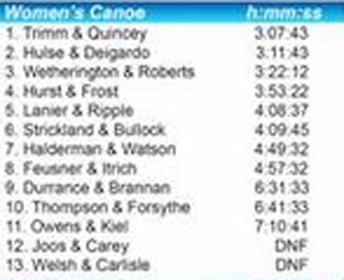 2017 women's canoe class results