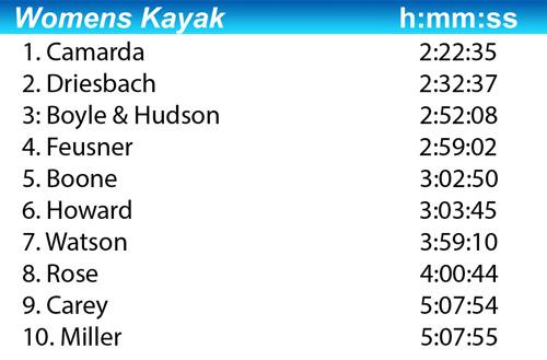 2016 women's kayak class results