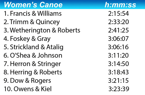 2016 women's canoe class results