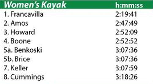 2015 women's kayak class results