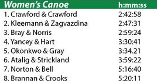 2015 women's canoe class results