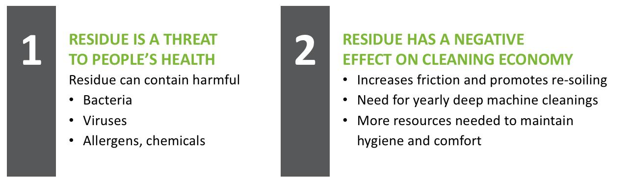 Rekola Reflex Residue Free Cleaning