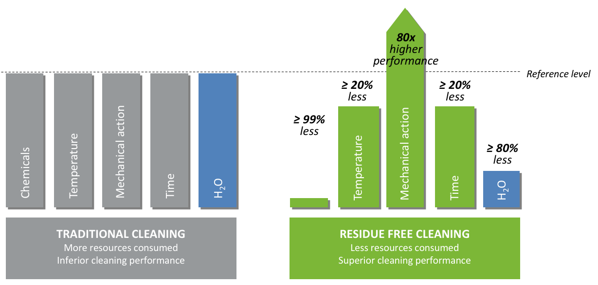 RESIDUE FREE CLEANING vs. TRADITIONAL CLEANING