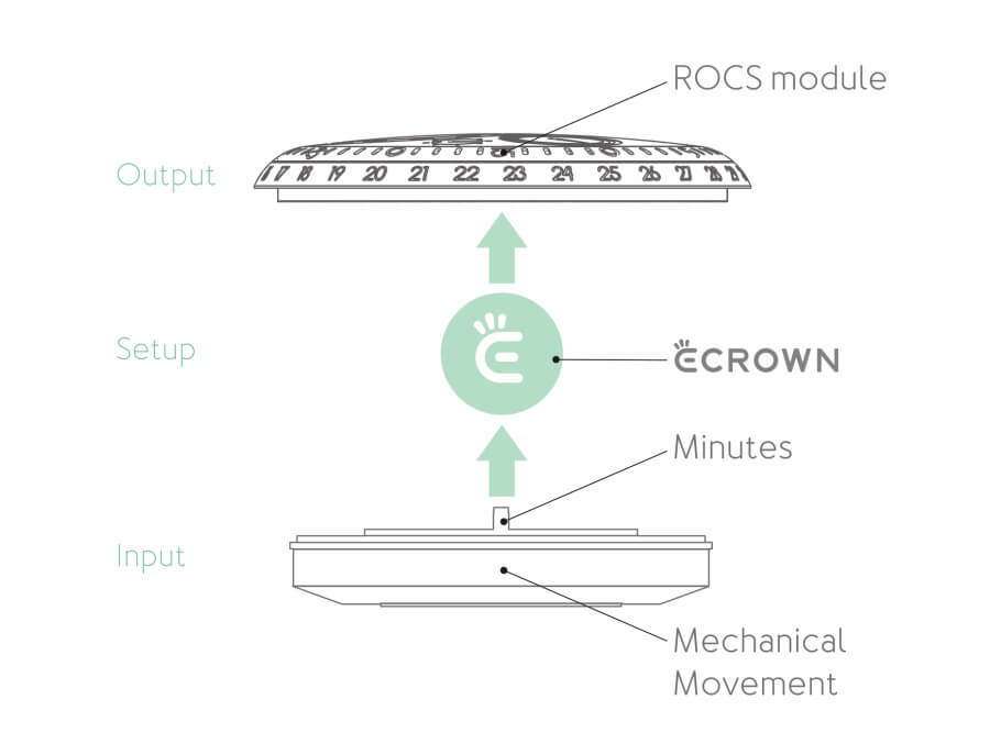 Ressence E-Crown