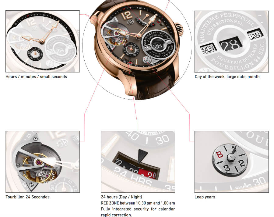 Most Complicated Watches