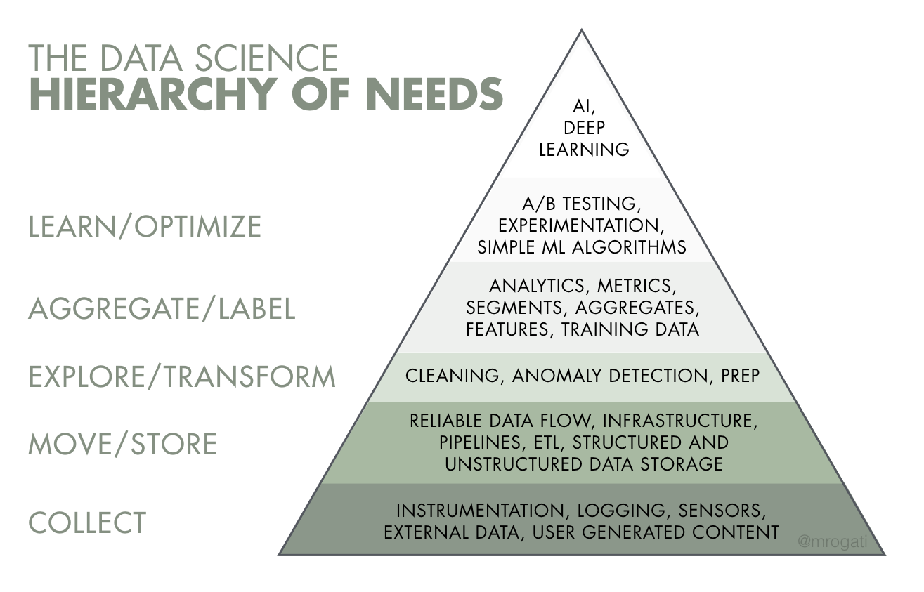 The data science hierarchy of needs: collect, move/store, explore/transform, aggregate/label, and learn/optimize.
