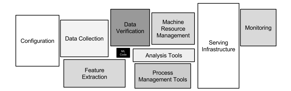 Diagram showing that a small fraction of a real-world ML system is composed of the ML code, and the surrounding infrastructure is vast and complex.
