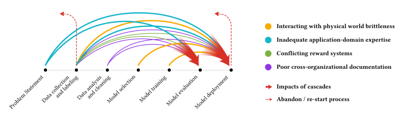 Data cascades in high-stakes AI.