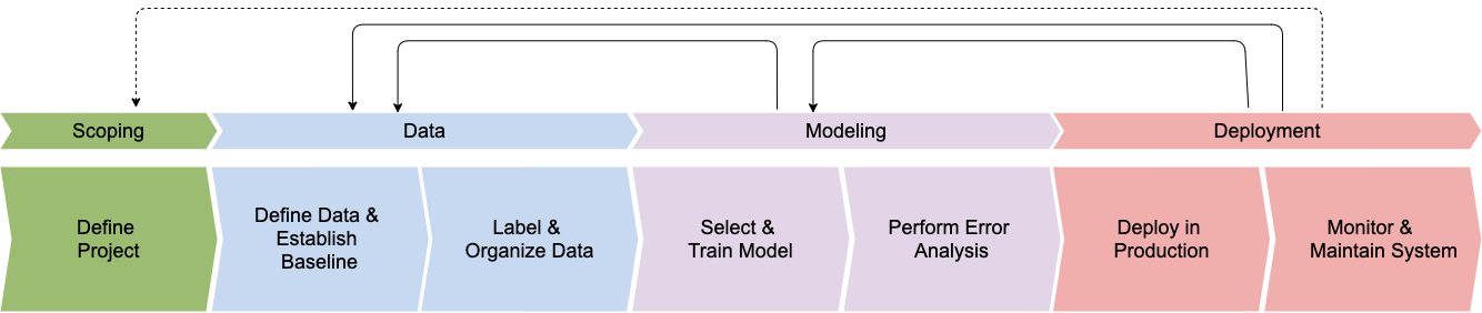 ML Project Lifecycle