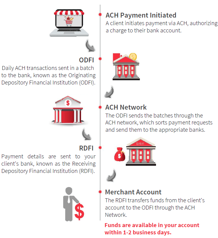 ACH Payments: How eChecks can Benefit Your Business