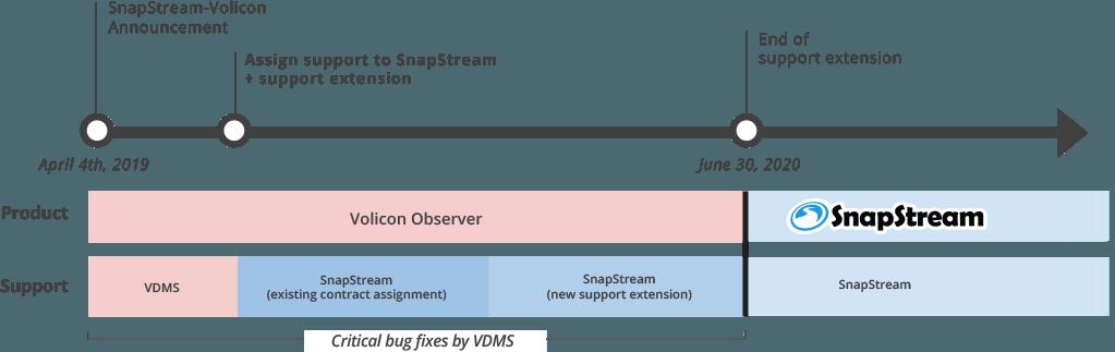 SnapStream Volicon transition