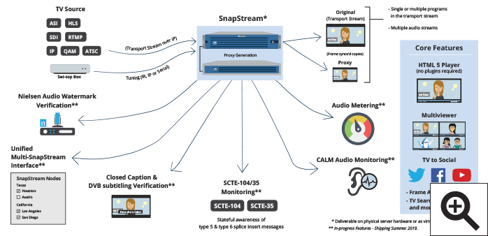 SnapStream TV monitoring and compliance diagram