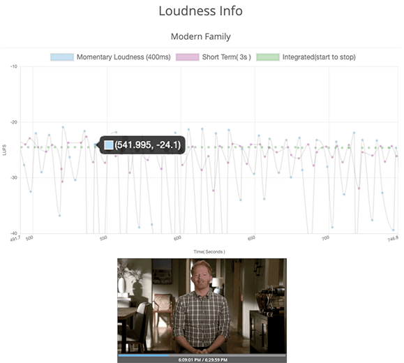 SnapStream: Loudness compliance
