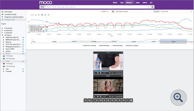 Ratings graph - Moco: Compliance Monitoring by SnapStream
