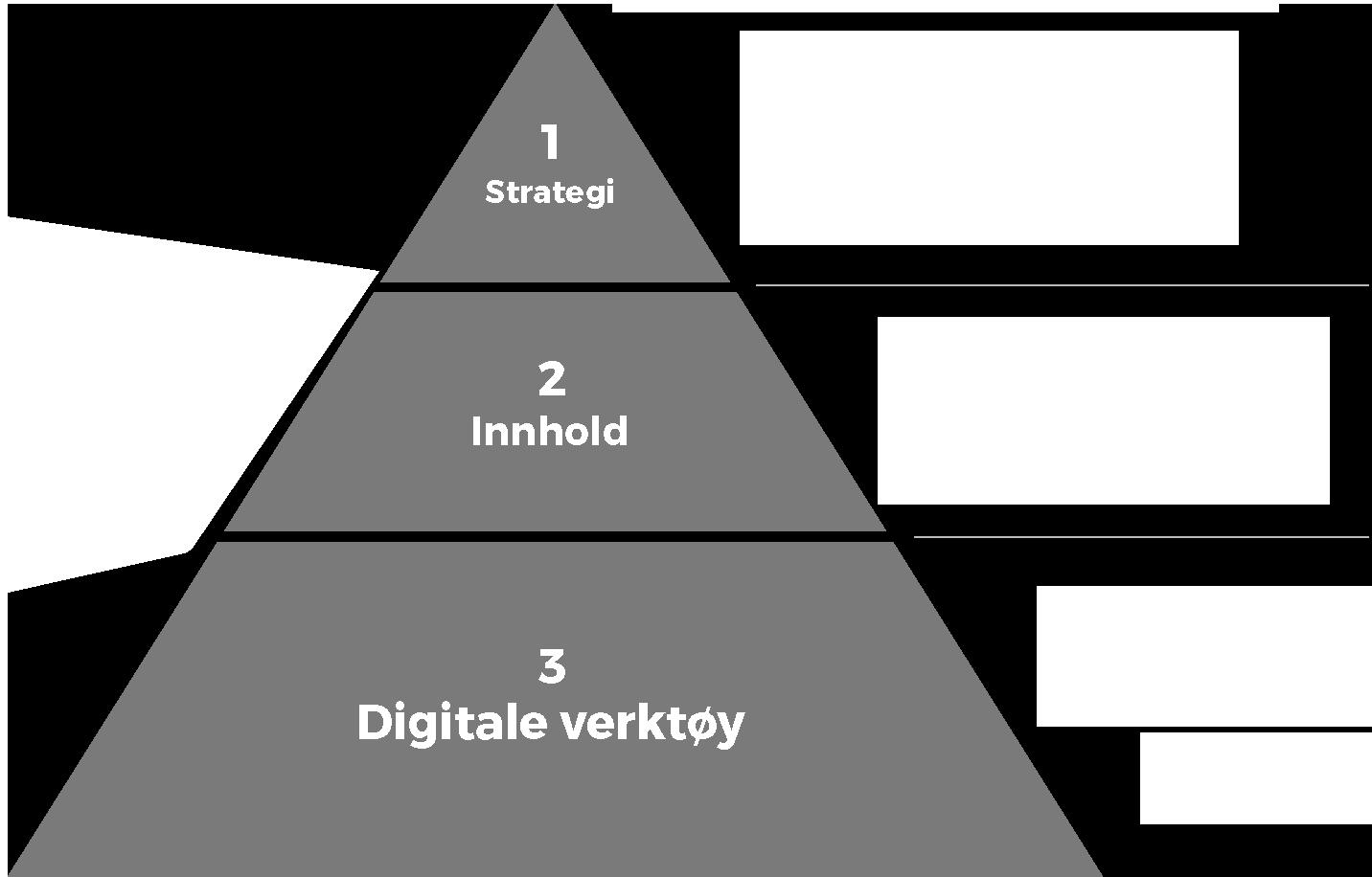 Ulike digitale nivåer: Strategi, innhold og digitale verktøy