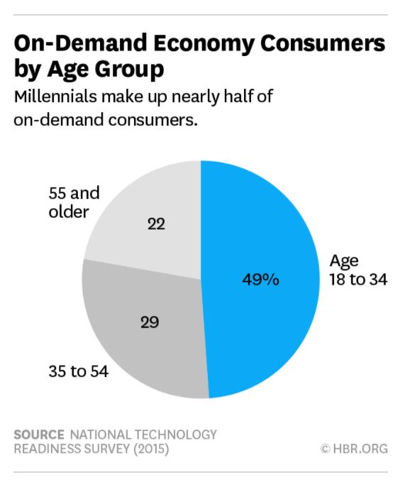 on demand consumers by age group