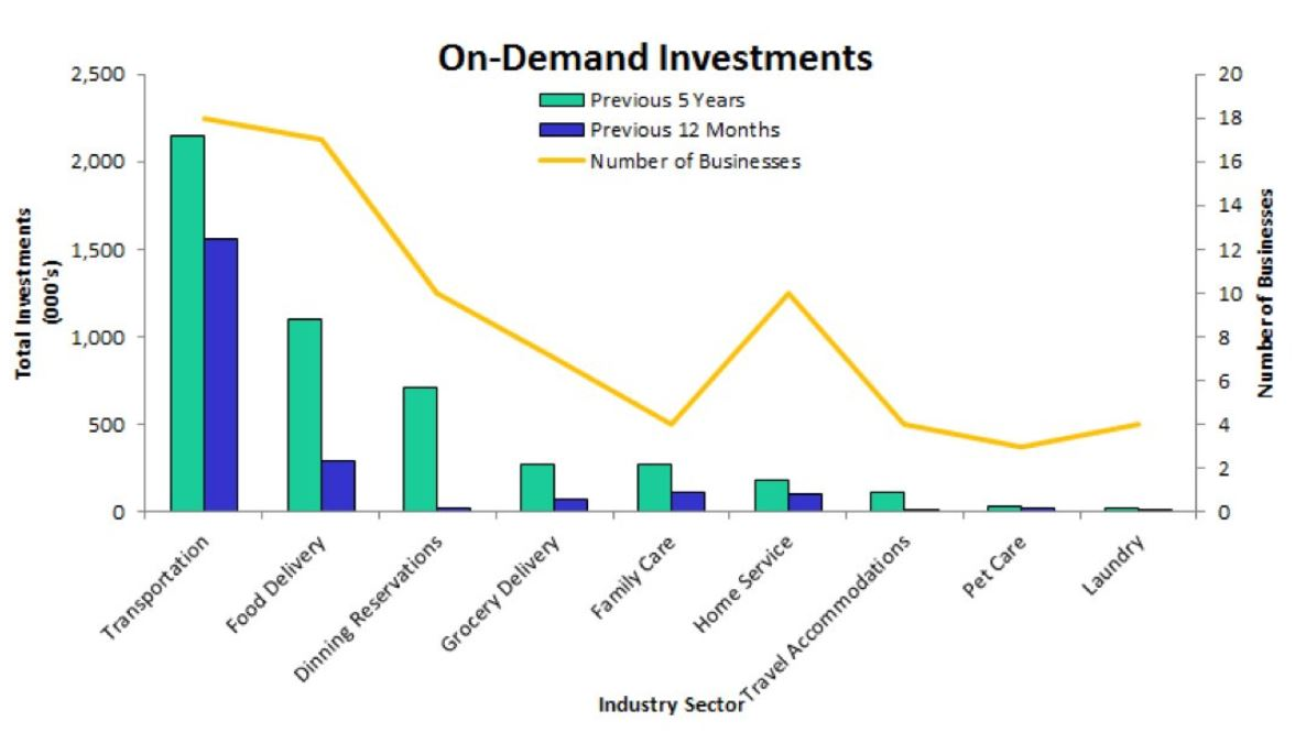 investments in on demand technology